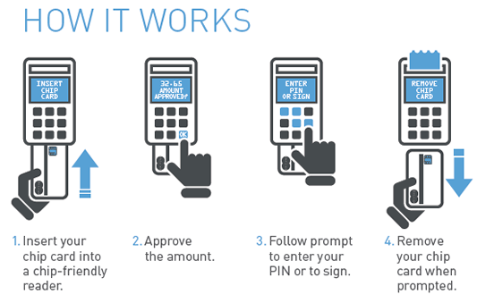 How EMV Cards Work (Read Previous Paragraph)